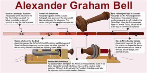 alexander graham bell biography timeline alexander graham bell telephone timeline