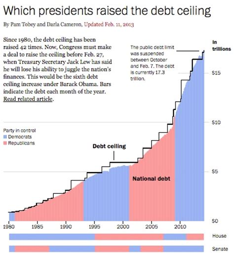 History Of The Debt Ceiling by The Problem With Hitting The Debt Ceiling Again Econlife