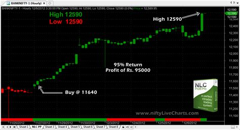 bank nifty live chart nlc profit pro results