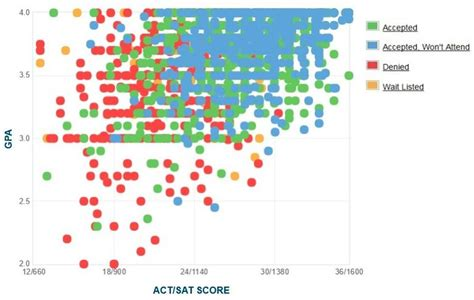 Average Gpa Nyu Mba by Binghamton Gpa Sat Scores And Act Scores