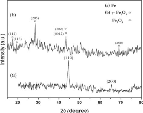 xrd pattern of iron nanoparticles x ray diffraction xrd patterns of the as prepared iron