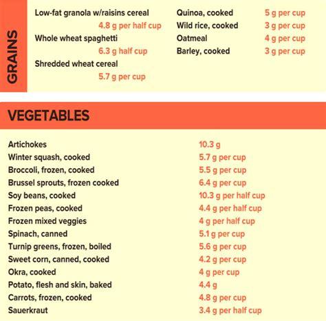 fruit w most fiber low fiber diet foods liss cardio workout