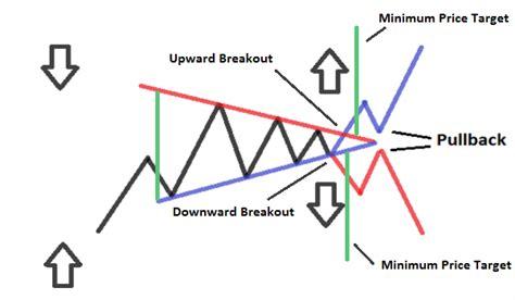 dragon pattern stock chart analisi tecnica triangolo simmetrico forexguida com