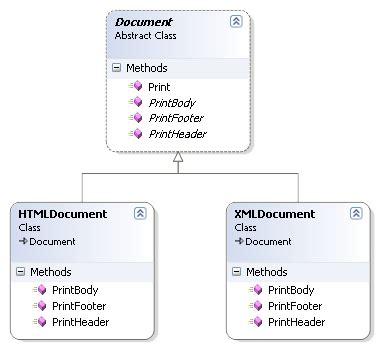 visitor pattern disadvantages design pattern in simple exles go4expert