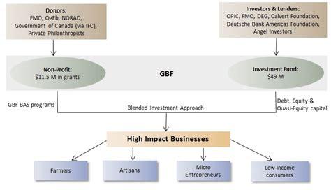 investors seeking small new business opportunities gbf