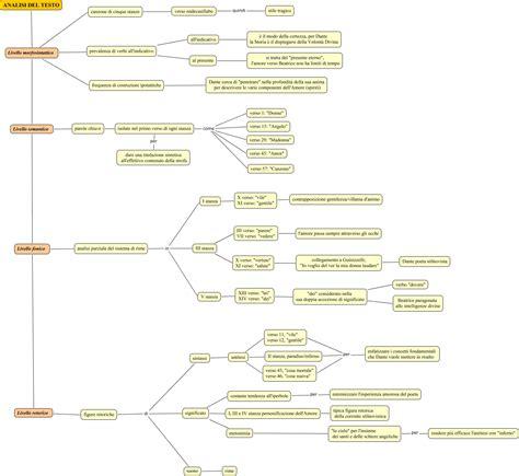 analisi testo io voglio ver la laudare acerbis andrea collegamento 2 176 analisi mappa concettuale