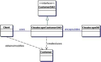 dao pattern in java core j2ee patterns data access object