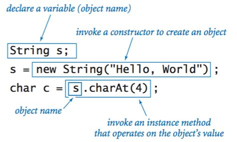 how to declare string in java using data types