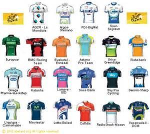 tour de jersey colors list of teams and cyclists in the 2011 tour de