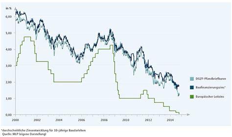 aktuelle zinsen für kurzfristige kredite bauzinsen entwicklung 2018 aktuelle prognose