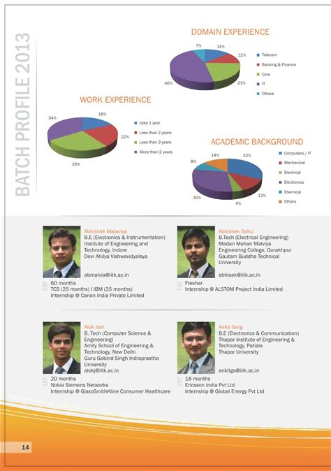 Coer Mba Placement by Issuu 001 Iit Kanpur Placement Brochure 2012 By Element94