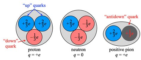 elementary charge of a proton quark composition of a proton a neutron and a positive pion