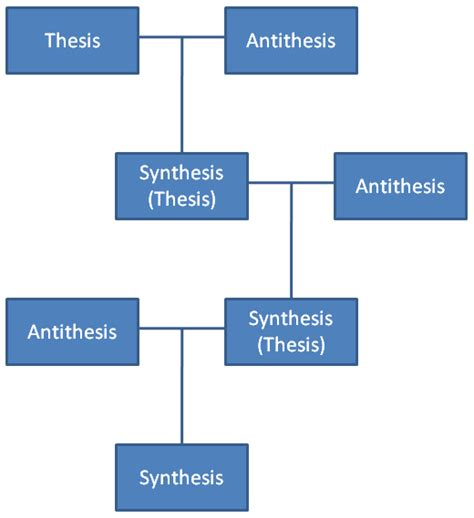 thesis and anti thesis hegel and thesis antithesis and synthesis libertarian