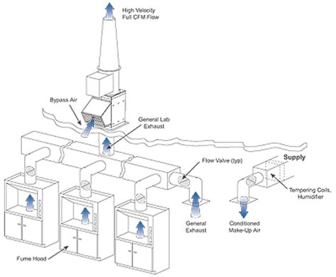 lab fume hood exhaust fans exhaust hood drawings