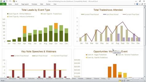 sales and marketing executive dashboard youtube