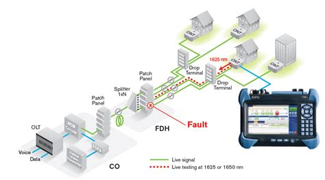 ftth live testing khrista dasetra