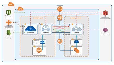 Aws Marketplace Sophos Utm 9 Auto Scaling Payg Elb Cloudformation Template