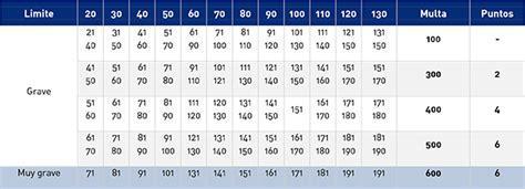 tabla de velocidades y sanciones tu blog del motor dvuelta gesti 243 n de recursos de multas gt blog gt entrada