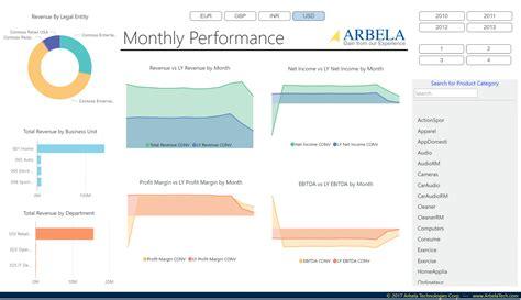 better analytics bi analytics services microsoft dynamics partner