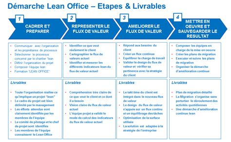Lean Office by Kaizen Exles