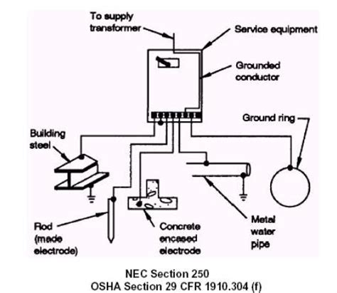 grounding diagram pdqie pdq industrial electric grounding and bonding