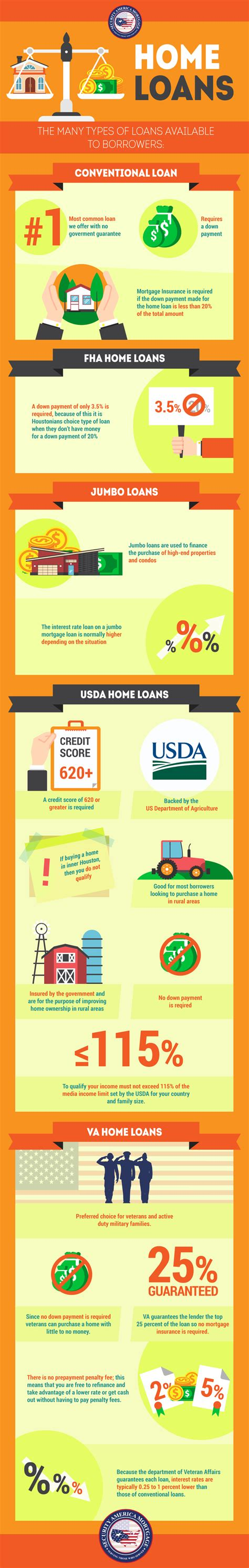va house loans va house loan calculator non va home loan options infographic