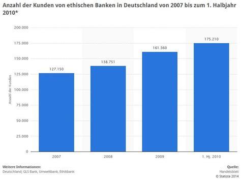 banken in deutschland anzahl ethikbank 214 kokredit und 214 kobaukredit gt kreditangebote