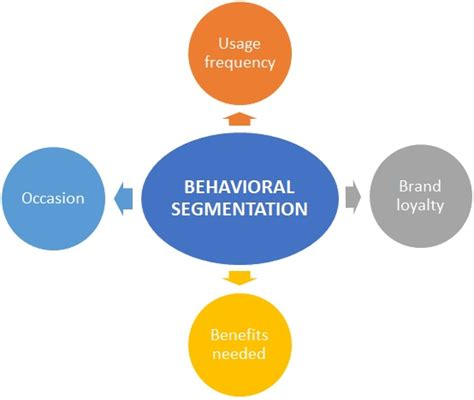 Benefits Of A Marketing Mba by Behavioral Segmentation Definition Marketing Dictionary