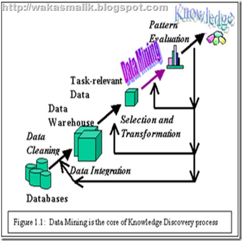 data mining process diagram wakas malik professional approach to data mining