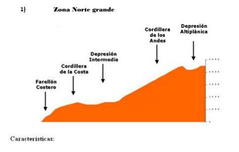 imagenes zonas naturales de chile historia geograf 237 a y cs sociales colegio infantes de la