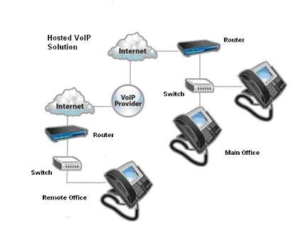 Home Network Design Switch hosted pbx services monmouth middlesex ocean county nj