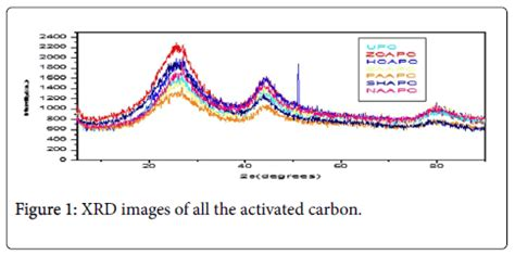 xrd pattern of activated carbon populus tree wood a noble bioresource from western