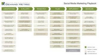 social media marketing playbook