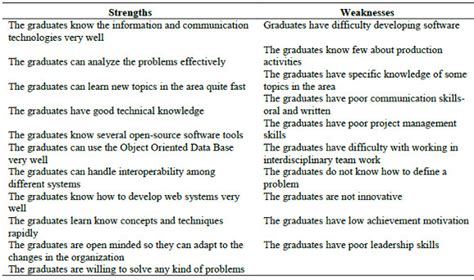 Academic Strengths And Weaknesses Essay by College Essays College Application Essays Academic Strengths And Weaknesses Essay