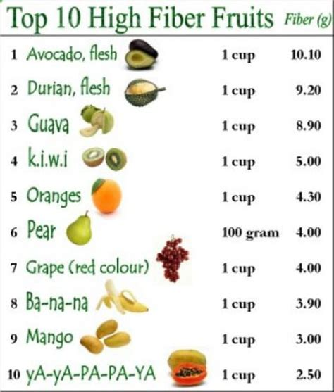 fruit with fiber high fiber fruits and vegetables list