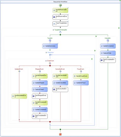msdn workflow customizing workflows