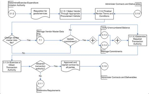 contract management workflow process workflow diagram subprocess choice image how to guide