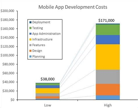 mobile app development costs how much does it cost to build a mobile app you ll be