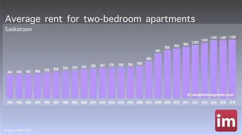 average rent for 2 bedroom apartment saskatoon apartment rents cost of living in saskatoon