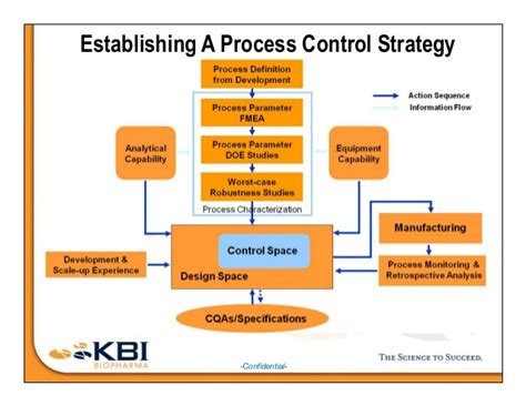 design for manufacturing poli quality by design at a biopharma cmo contract