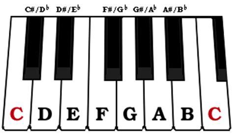 tutorial kunci keyboard tutorial bermain piano dan penjelasannya penjelasan
