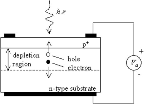 avalanche photodiode depletion region optoelectronic devices