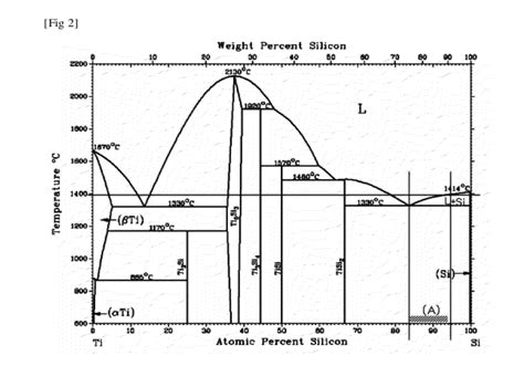 si ge phase diagram patent us20120107512 binder for rbsc assembly and method