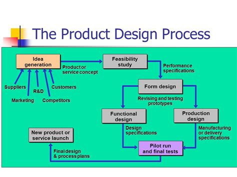 product layout planning chapter 3 product design process selection ppt video