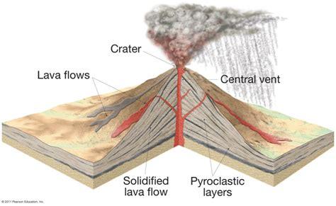 Volcano diagram 3d ccuart Gallery