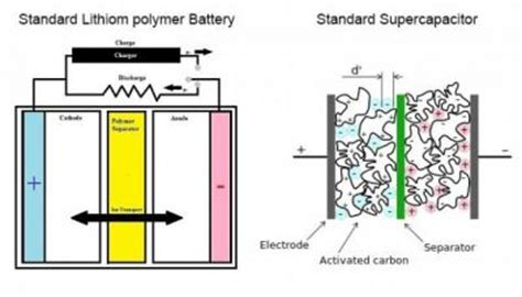 supercapacitors news graphene batteries introduction and market status page 0 graphene info
