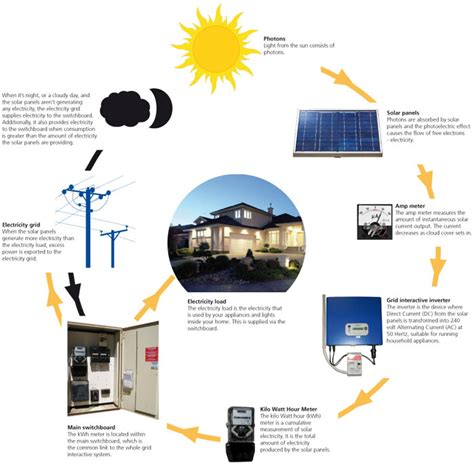 how does a solar system work city of west torrens how solar systems work