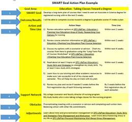 smart goals template for employees best photos of smart goals for employees exles smart