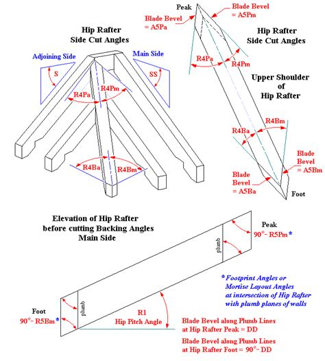 Cutting Rafters For A Hip Roof index page and links