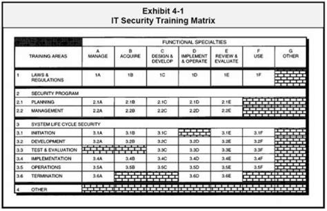 security standards template tsui c 2007 security awareness and education